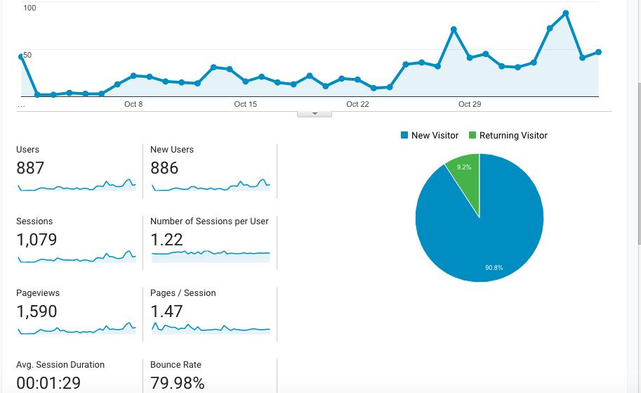 My google analytics statistics.